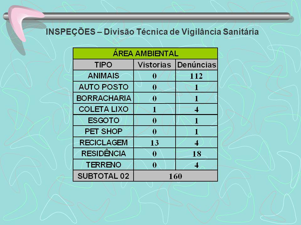 INSPEÇÕES – Divisão Técnica de Vigilância Sanitária