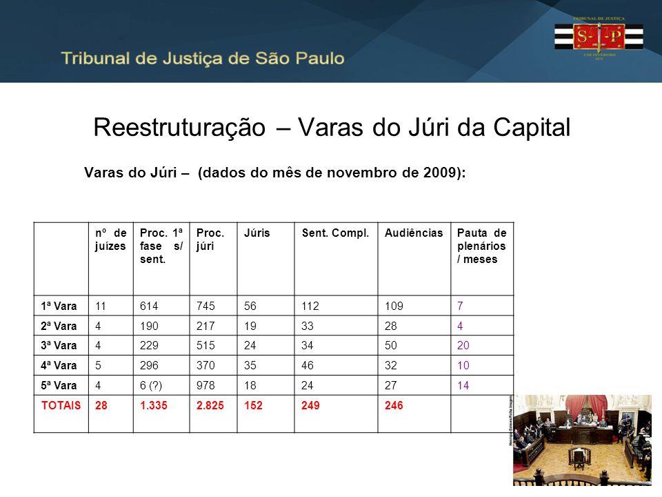 Reestruturação – Varas do Júri da Capital Varas do Júri – (dados do mês de novembro de 2009): nº de juízes Proc. 1ª fase s/ sent. Proc. júri JúrisSent