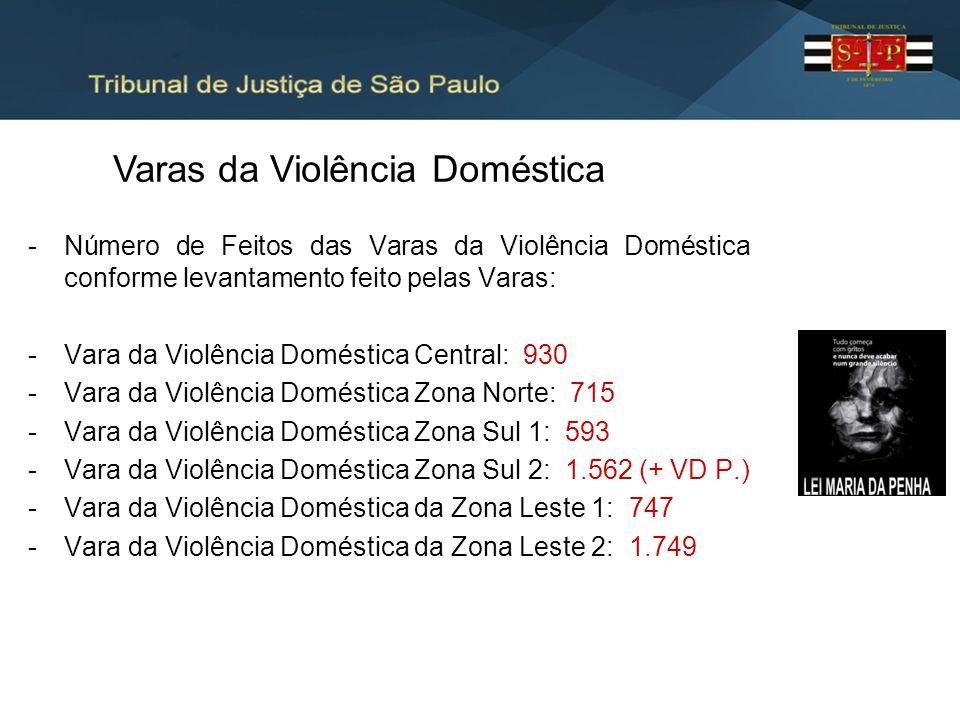 -Número de Feitos das Varas da Violência Doméstica conforme levantamento feito pelas Varas: -Vara da Violência Doméstica Central: 930 -Vara da Violênc