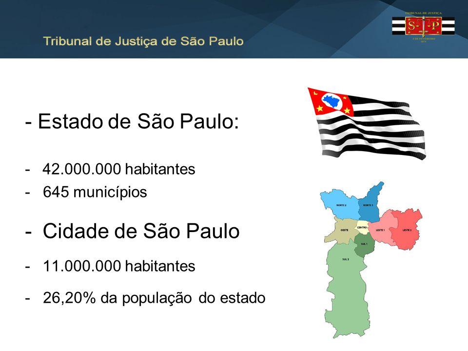 - Estado de São Paulo: -42.000.000 habitantes - 645 municípios -Cidade de São Paulo -11.000.000 habitantes - 26,20% da população do estado