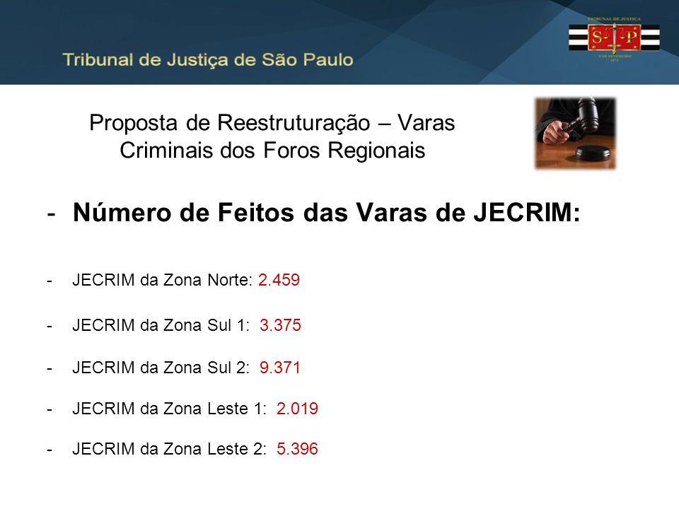 Proposta de Reestruturação – Varas Criminais dos Foros Regionais -Número de Feitos das Varas de JECRIM: -JECRIM da Zona Norte: 2.459 -JECRIM da Zona S