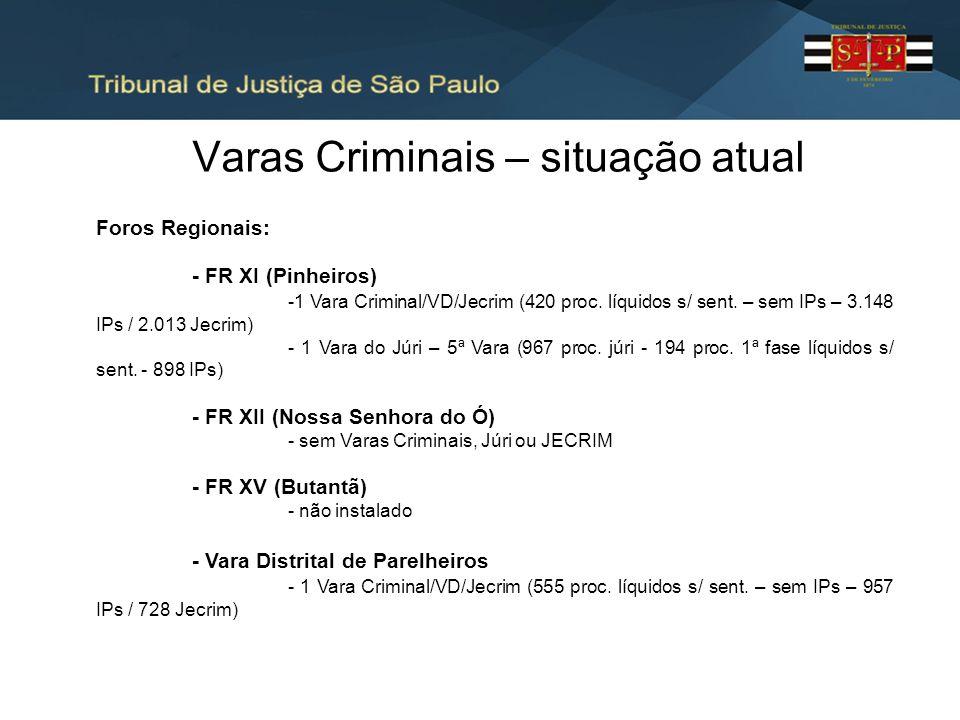 Varas Criminais – situação atual Foros Regionais: - FR XI (Pinheiros) -1 Vara Criminal/VD/Jecrim (420 proc. líquidos s/ sent. – sem IPs – 3.148 IPs /