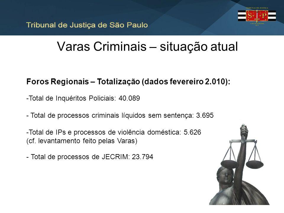 Varas Criminais – situação atual Foros Regionais – Totalização (dados fevereiro 2.010): -Total de Inquéritos Policiais: 40.089 - Total de processos cr