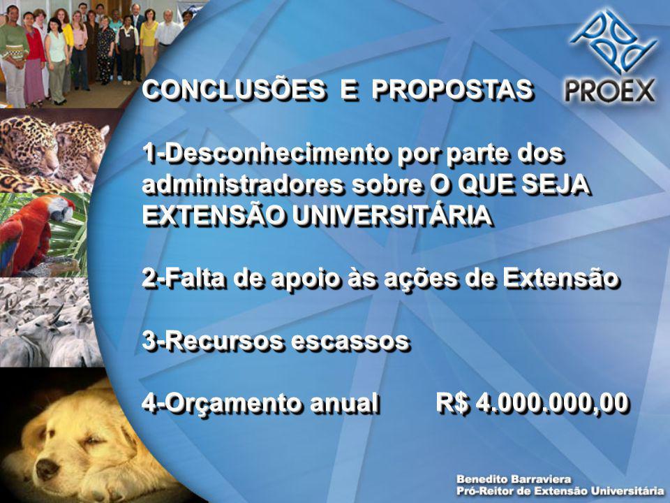CONCLUSÕES E PROPOSTAS 1-Desconhecimento por parte dos administradores sobre O QUE SEJA EXTENSÃO UNIVERSITÁRIA 2-Falta de apoio às ações de Extensão 3-Recursos escassos 4-Orçamento anual R$ 4.000.000,00 CONCLUSÕES E PROPOSTAS 1-Desconhecimento por parte dos administradores sobre O QUE SEJA EXTENSÃO UNIVERSITÁRIA 2-Falta de apoio às ações de Extensão 3-Recursos escassos 4-Orçamento anual R$ 4.000.000,00