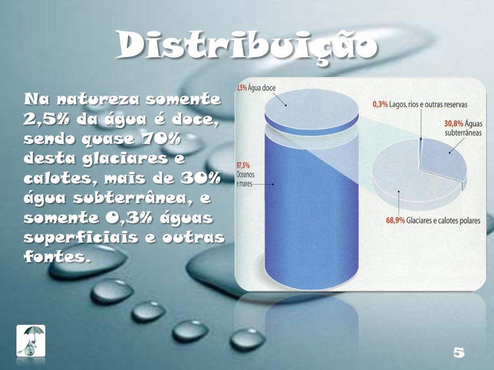 Distribuição Na natureza somente 2,5% da água é doce, sendo quase 70% desta glaciares e calotes, mais de 30% água subterrânea, e somente 0,3% águas su