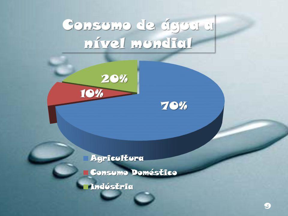 Actualmente, o Homem utiliza 54% da água doce acessível em rios, aquíferos e lagos.