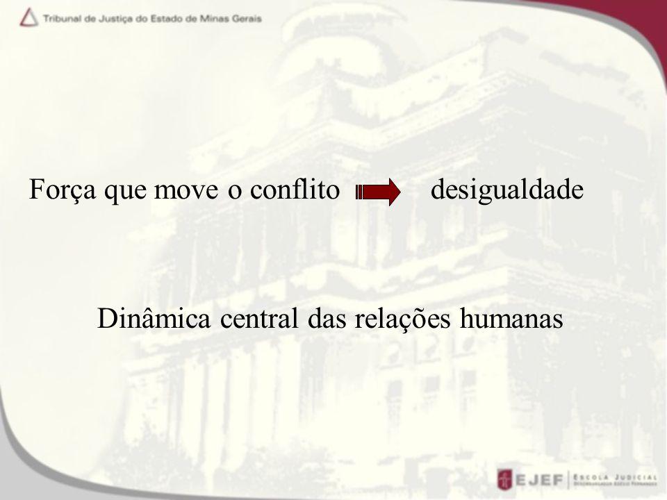 Força que move o conflito desigualdade Dinâmica central das relações humanas