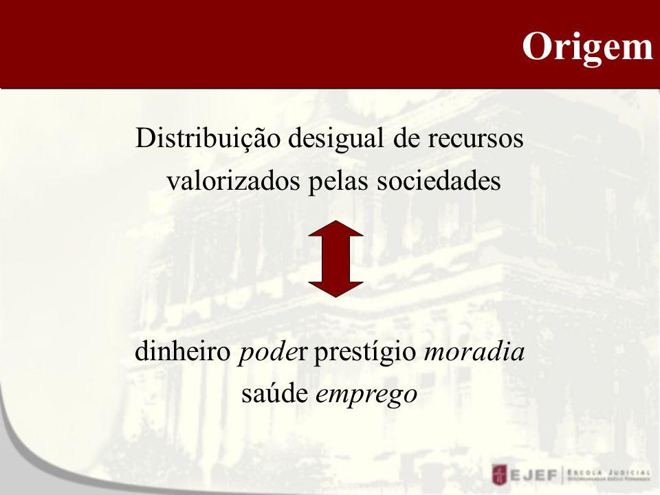 Origem Distribuição desigual de recursos valorizados pelas sociedades dinheiro poder prestígio moradia saúde emprego