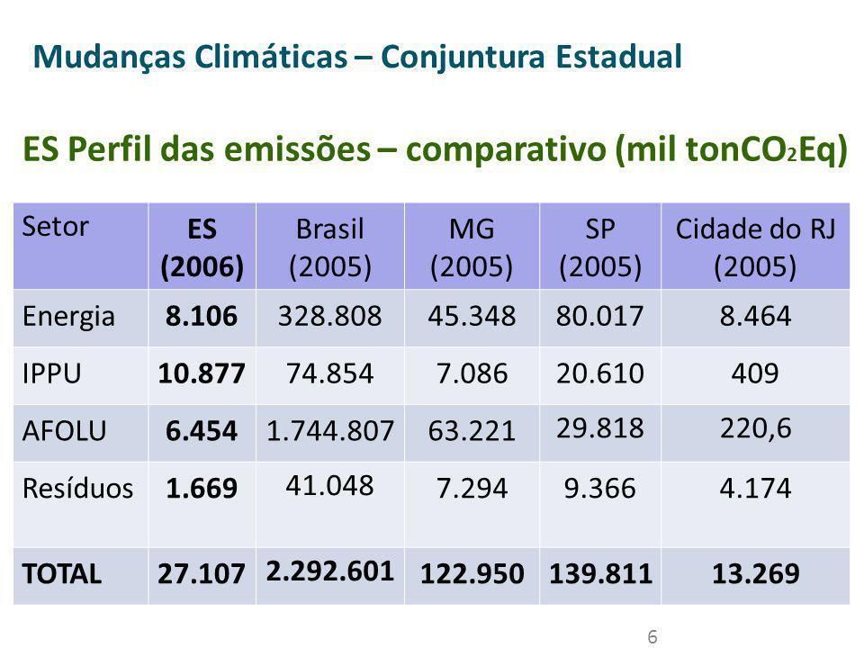 6 Mudanças Climáticas – Conjuntura Estadual Setor ES (2006) Brasil (2005) MG (2005) SP (2005) Cidade do RJ (2005) Energia8.106328.80845.34880.0178.464