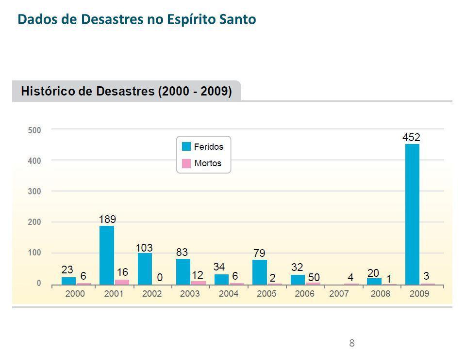 8 Dados de Desastres no Espírito Santo