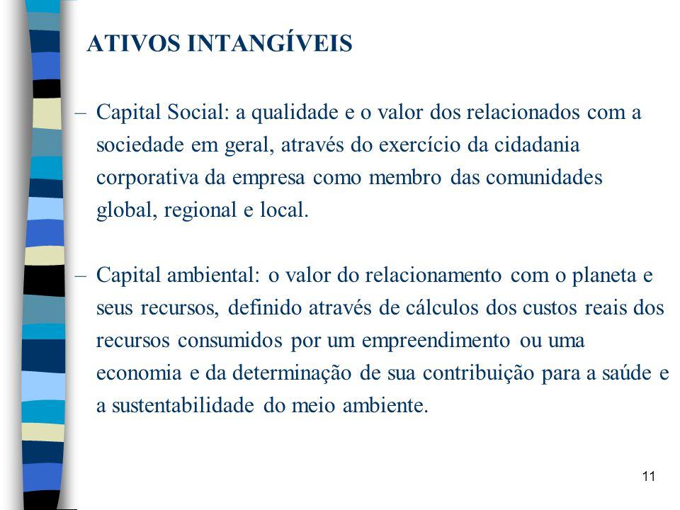 11 ATIVOS INTANGÍVEIS –Capital Social: a qualidade e o valor dos relacionados com a sociedade em geral, através do exercício da cidadania corporativa