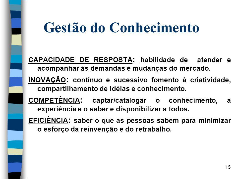 15 Gestão do Conhecimento GESTÃO DO CONHECIMENTO CAPACIDADE DE RESPOSTA : habilidade de atender e acompanhar às demandas e mudanças do mercado. INOVAÇ