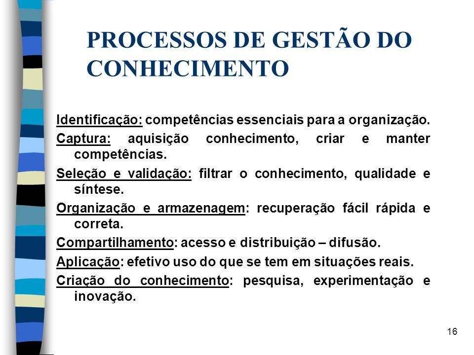 16 PROCESSOS DE GESTÃO DO CONHECIMENTO Identificação: competências essenciais para a organização. Captura: aquisição conhecimento, criar e manter comp