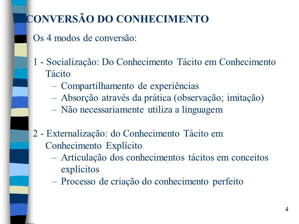 5 CONVERSÃO DO CONHECIMENTO 3 - Combinação: Do Conhecimento Explícito em Conhecimento Explícito –Combinação de conjuntos diferentes de conhecimento explícito –Processo de sistematização de conceitos em um sistema de conhecimento 4 - Internalização: do Conhecimento Explícito em Conhecimento Tácito –Incorporação do Explícito em Tácito –Assimilação do Explícito (conhecimento estruturado) como modelo mental.