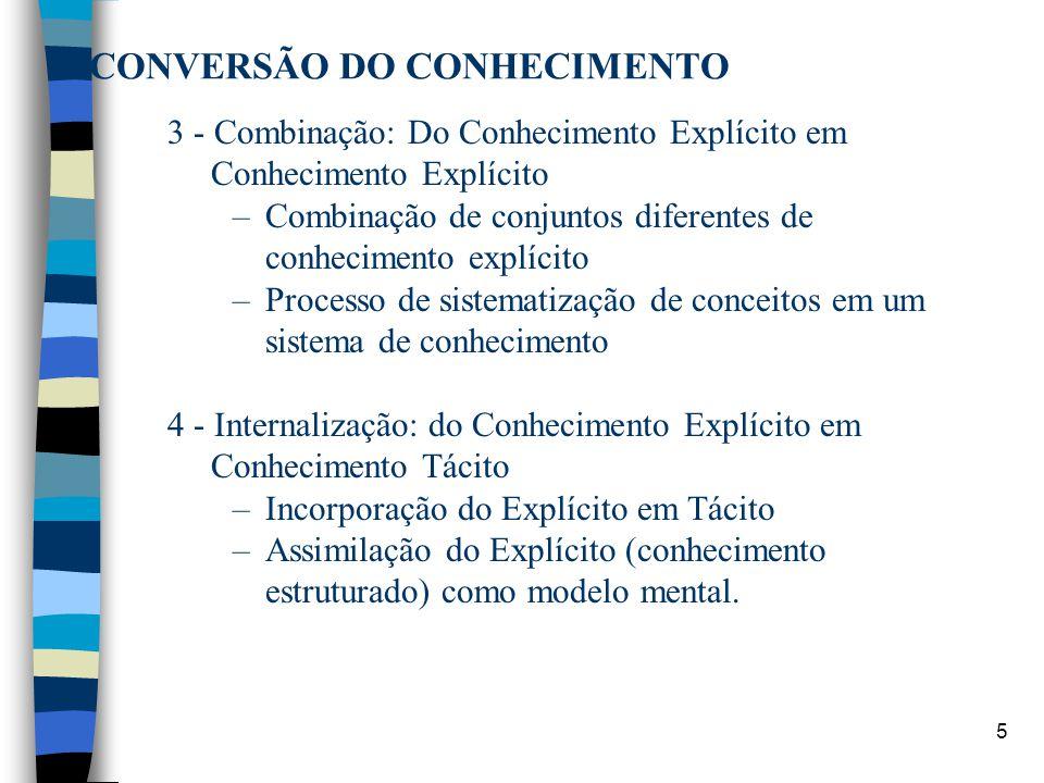 5 CONVERSÃO DO CONHECIMENTO 3 - Combinação: Do Conhecimento Explícito em Conhecimento Explícito –Combinação de conjuntos diferentes de conhecimento ex