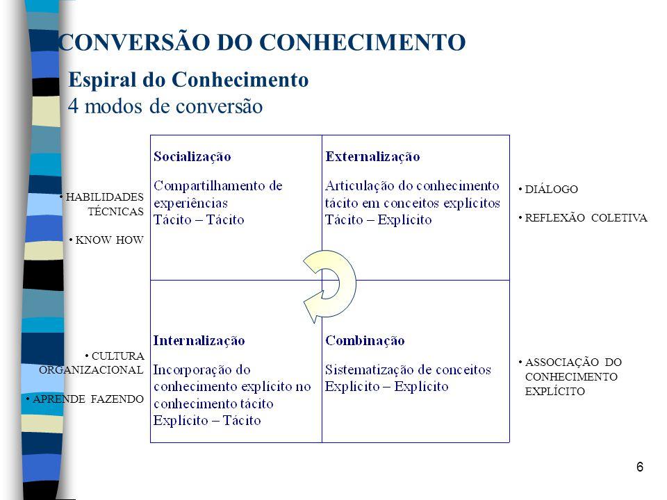 6 CONVERSÃO DO CONHECIMENTO HABILIDADES TÉCNICAS KNOW HOW CULTURA ORGANIZACIONAL APRENDE FAZENDO Espiral do Conhecimento 4 modos de conversão DIÁLOGO