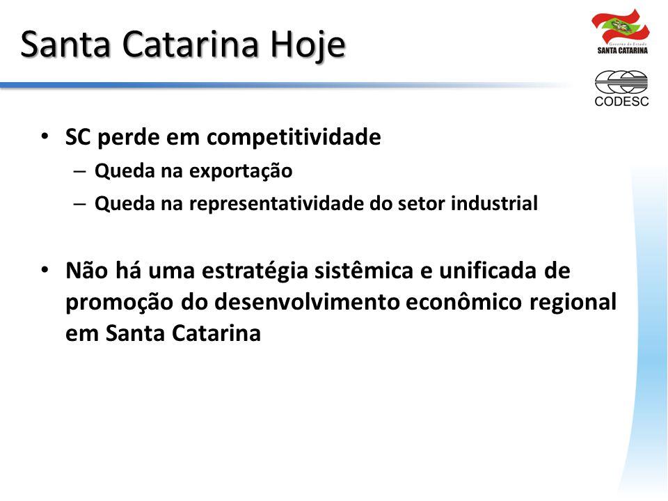 Santa Catarina Hoje SC perde em competitividade – Queda na exportação – Queda na representatividade do setor industrial Não há uma estratégia sistêmica e unificada de promoção do desenvolvimento econômico regional em Santa Catarina