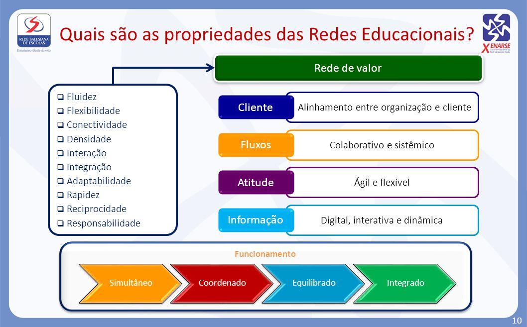 Alinhamento entre organização e cliente Cliente Colaborativo e sistêmico Fluxos Ágil e flexível Atitude Digital, interativa e dinâmica Informação Rede
