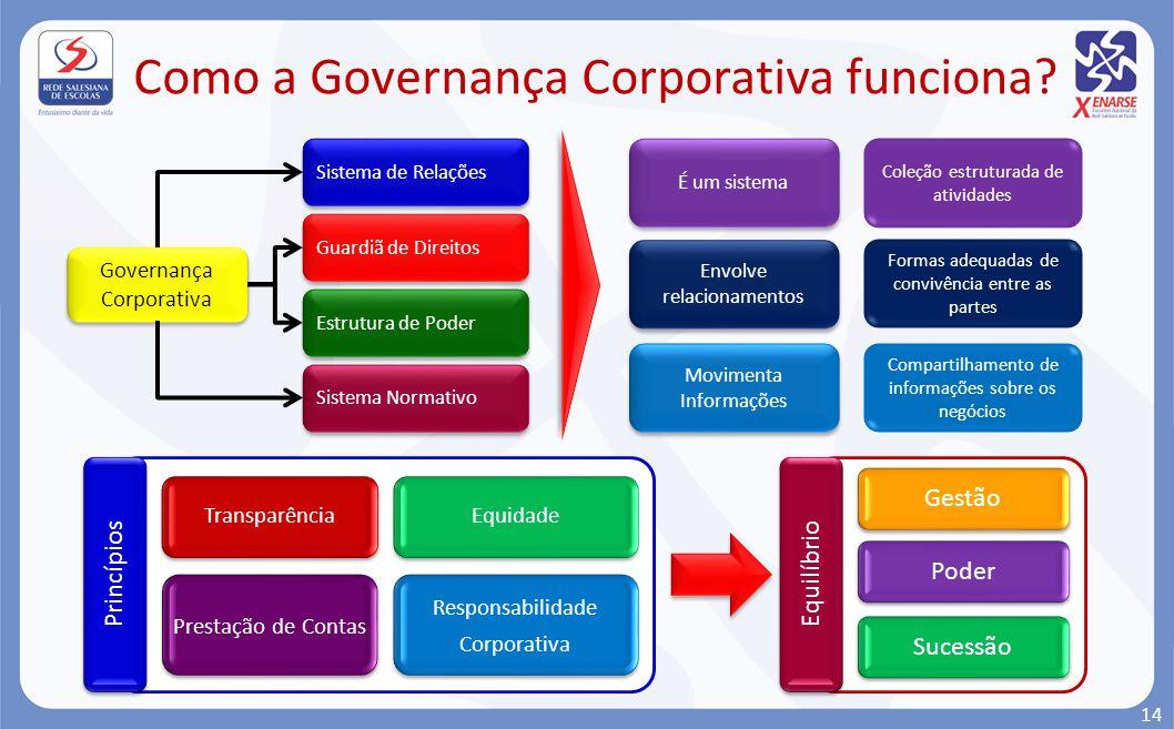 Como a Governança Corporativa funciona? Governança Corporativa Governança Corporativa Sistema de Relações Guardiã de Direitos Estrutura de Poder Siste