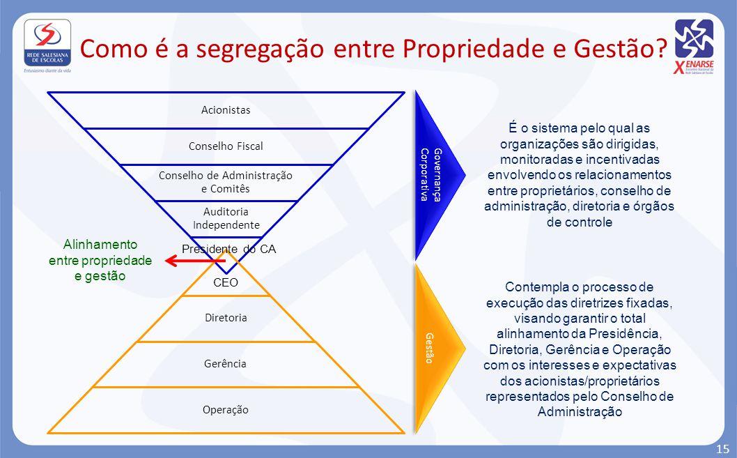 Como é a segregação entre Propriedade e Gestão? CEO Governança Corporativa Gestão É o sistema pelo qual as organizações são dirigidas, monitoradas e i