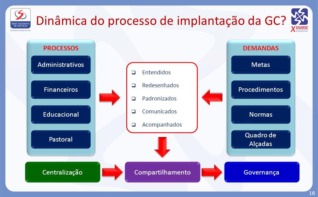 Dinâmica do processo de implantação da GC? PROCESSOS Administrativos Financeiros Educacional Pastoral Entendidos Redesenhados Padronizados Comunicados