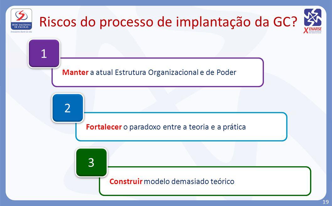 Riscos do processo de implantação da GC? Manter a atual Estrutura Organizacional e de Poder 1 1 Fortalecer o paradoxo entre a teoria e a prática 2 2 C