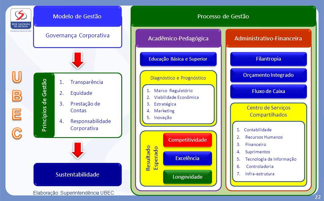 Processo de Gestão Acadêmico-Pedagógica Resultado Esperado Governança Corporativa Modelo de Gestão 1.Transparência 2.Equidade 3.Prestação de Contas 4.