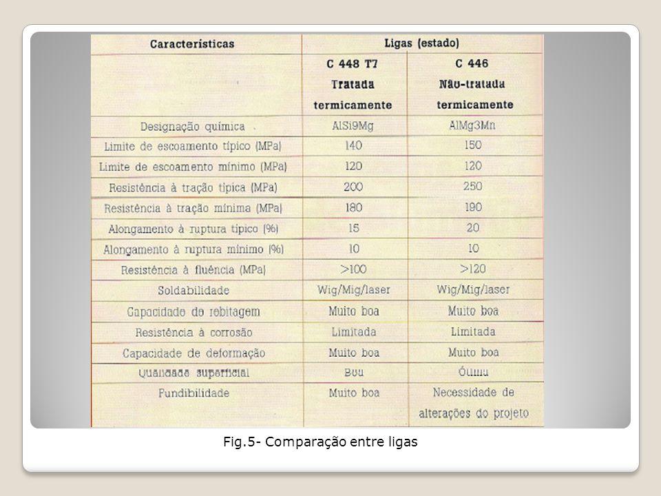 Fig.5- Comparação entre ligas