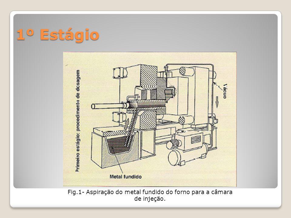 1º Estágio Fig.1- Aspiração do metal fundido do forno para a câmara de injeção.