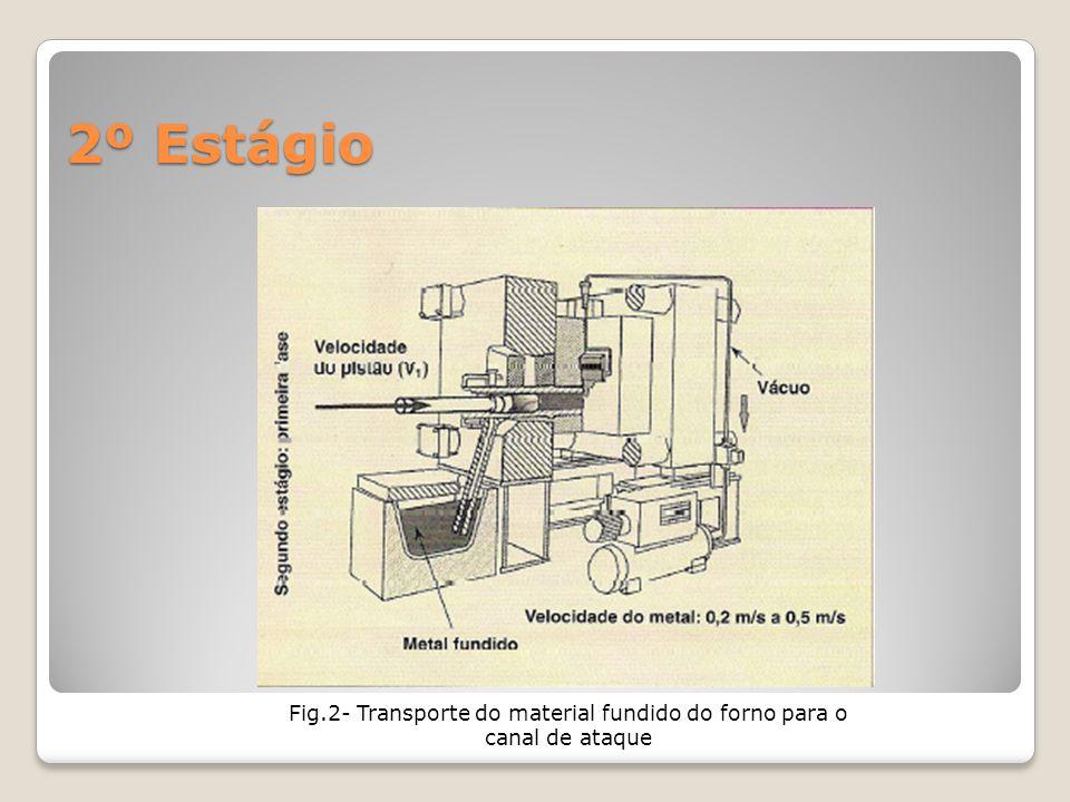 2º Estágio Fig.2- Transporte do material fundido do forno para o canal de ataque