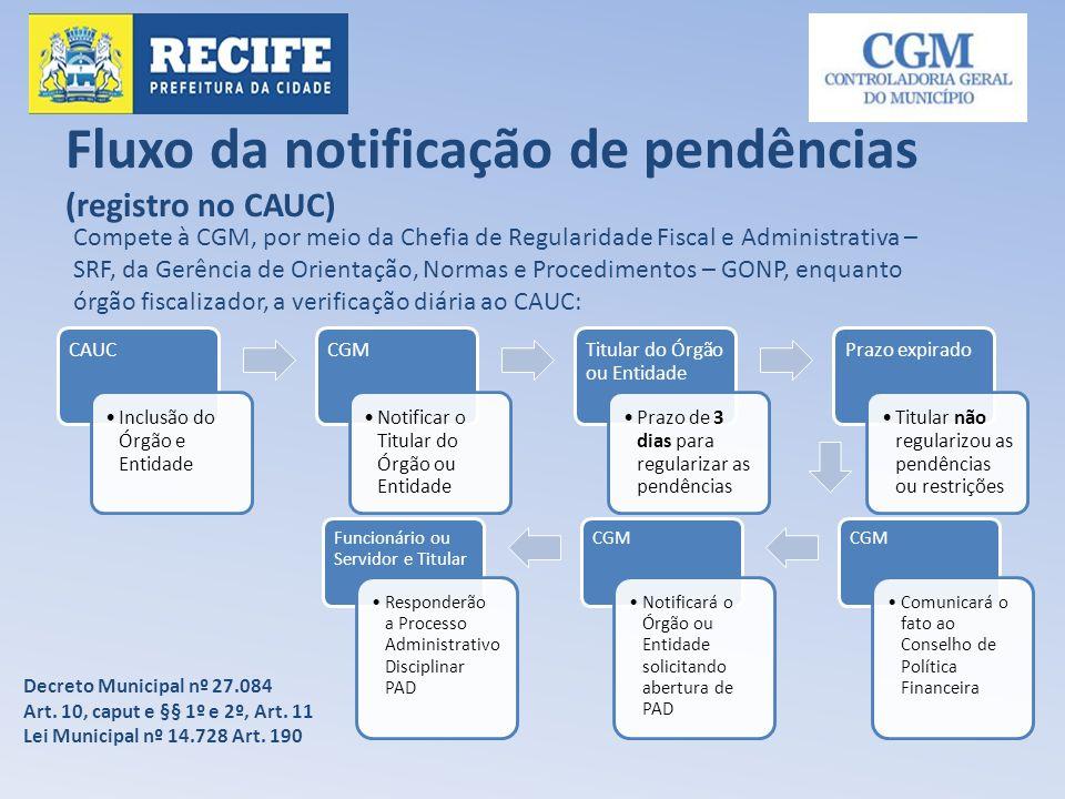 Fluxo da notificação de pendências (registro no CAUC) Compete à CGM, por meio da Chefia de Regularidade Fiscal e Administrativa – SRF, da Gerência de