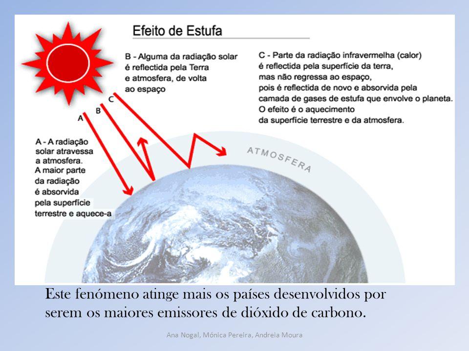 Este fenómeno atinge mais os países desenvolvidos por serem os maiores emissores de dióxido de carbono.