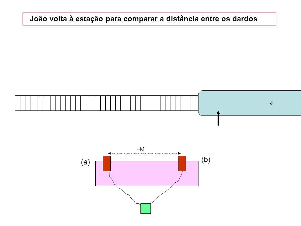 evento a, de referência – disparo do dardo a: Maria: (0, 0, 0; 0) João : (0, 0, 0; 0) evento b, disparo do dardo b Maria: (0, L, 0; 0) João : (x b J, y b J, z b J ; t b J ) As coordenadas do evento b no referencial de João são obtidas usando-se as transformações de Lorentz: (x b J, y b J, z b J ; t b J ) = ( 0, γL, 0; -γLv/c 2 ) (15) A distância entre os dardos, no trem, é dada por L J = y b J – y a J = γL M Usando os dados do problema temos: L J = 12,5 m Maria pode compreender a discrepância entre as distâncias dos lançadores recorrendo à noção de contração do espaço.