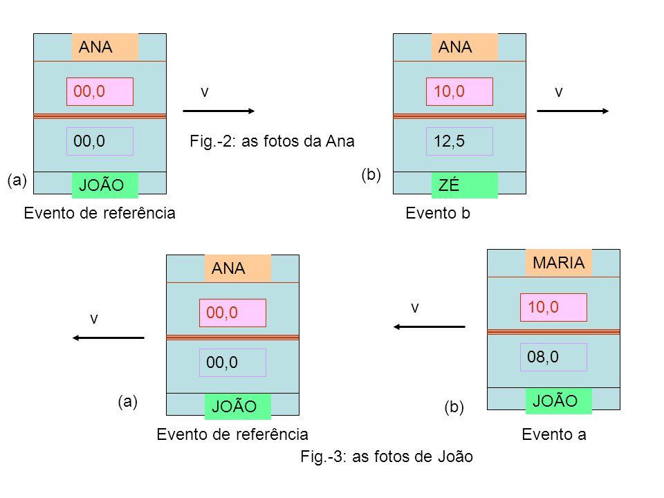 J v Exemplo 2: régua contraída Dados: régua de comprimento λ= 1m, no referencial do João; v=4c/5 M Fig.-4: O problema visto no referencial de Maria