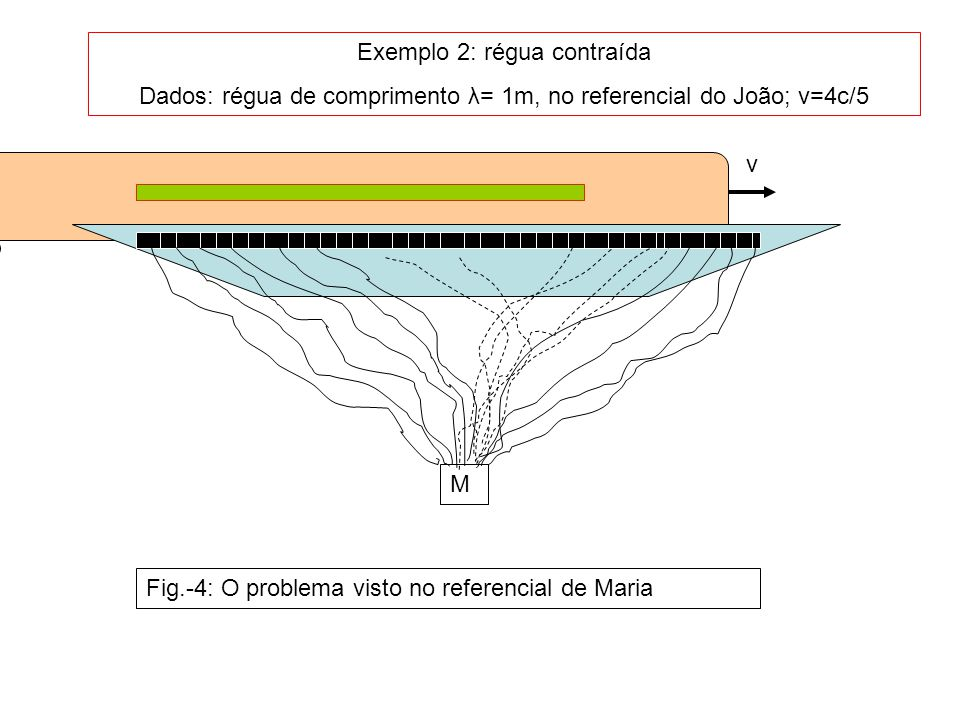 J v Exemplo 2: régua contraída Dados: régua de comprimento λ= 1m, no referencial do João; v=4c/5 M Fig.-4: O problema visto no referencial de Maria