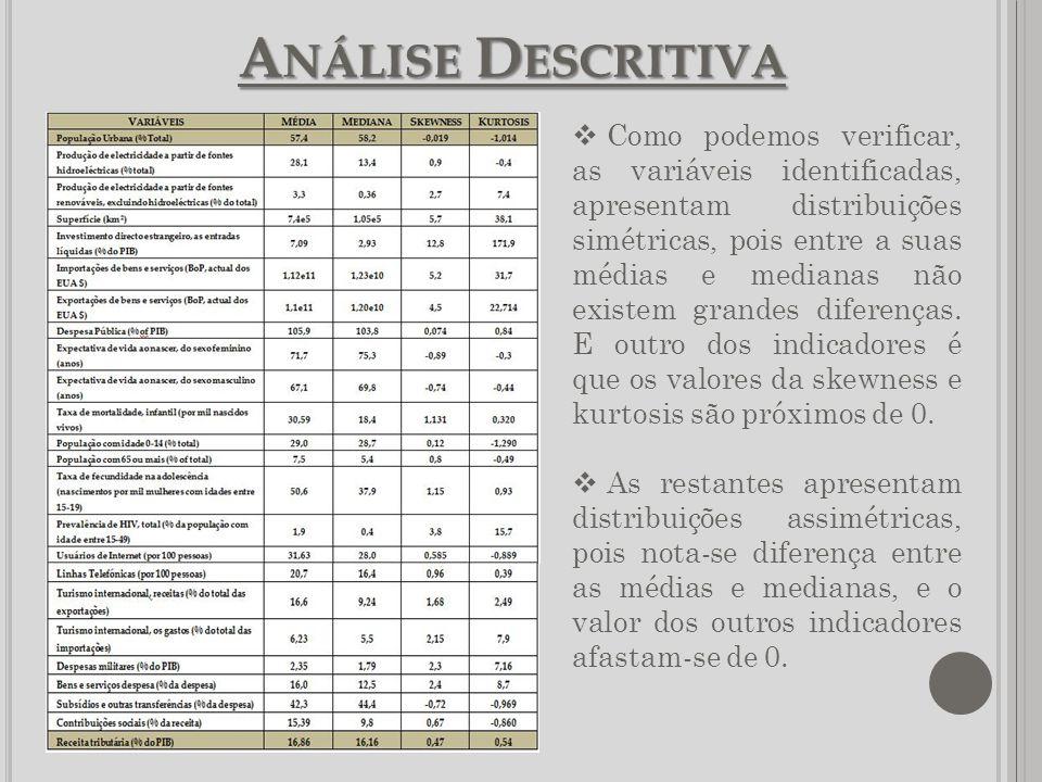 A NÁLISE D ESCRITIVA Como podemos verificar, as variáveis identificadas, apresentam distribuições simétricas, pois entre a suas médias e medianas não