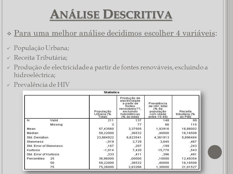 A NÁLISE D ESCRITIVA Para uma melhor análise decidimos escolher 4 variáveis: População Urbana; Receita Tributária; Produção de electricidade a partir