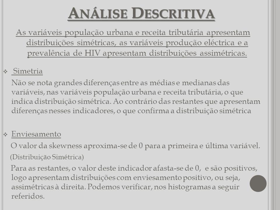 A NÁLISE D ESCRITIVA As variáveis população urbana e receita tributária apresentam distribuições simétricas, as variáveis produção eléctrica e a preva