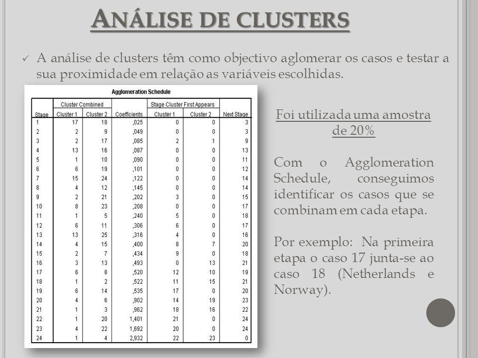 A NÁLISE DE CLUSTERS A análise de clusters têm como objectivo aglomerar os casos e testar a sua proximidade em relação as variáveis escolhidas. Foi ut