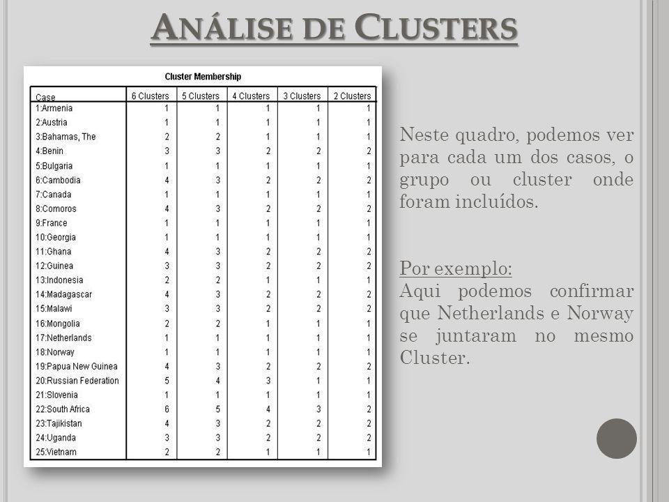 A NÁLISE DE C LUSTERS Neste quadro, podemos ver para cada um dos casos, o grupo ou cluster onde foram incluídos. Por exemplo: Aqui podemos confirmar q