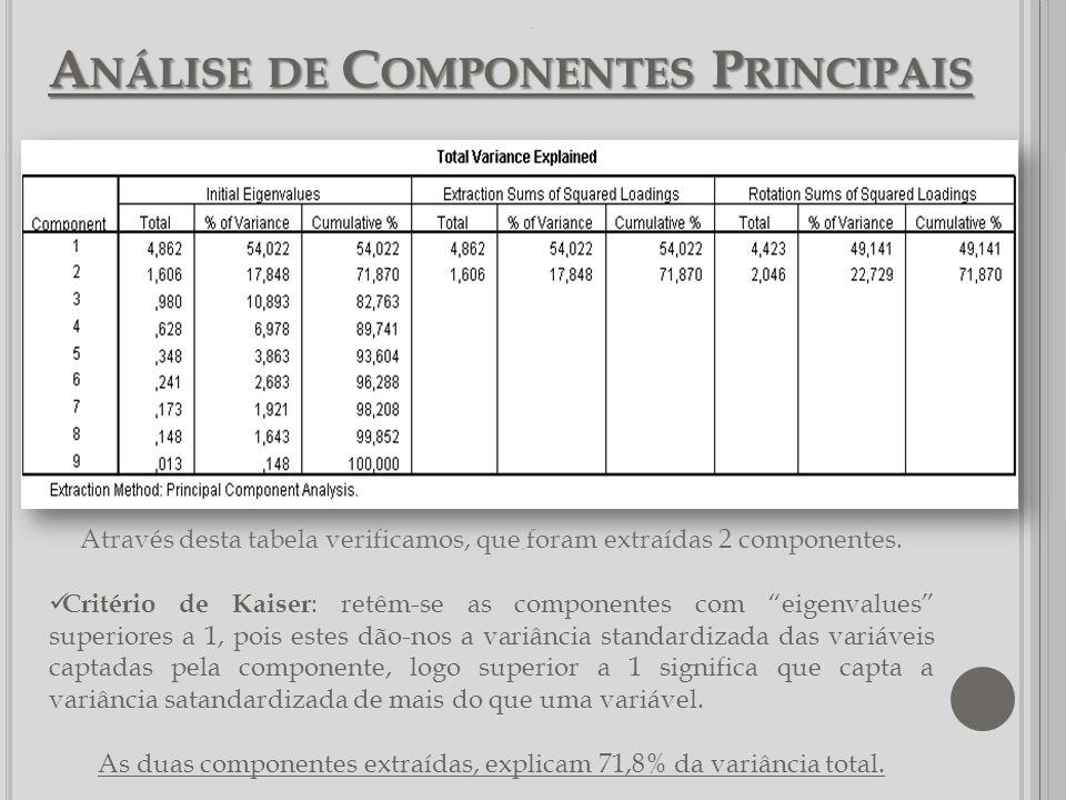 A NÁLISE DE C OMPONENTES P RINCIPAIS -. Através desta tabela verificamos, que foram extraídas 2 componentes. Critério de Kaiser : retêm-se as componen
