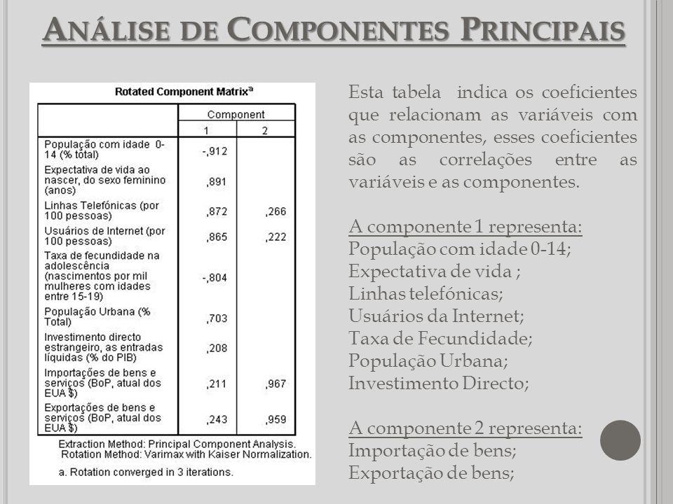 A NÁLISE DE C OMPONENTES P RINCIPAIS Esta tabela indica os coeficientes que relacionam as variáveis com as componentes, esses coeficientes são as corr