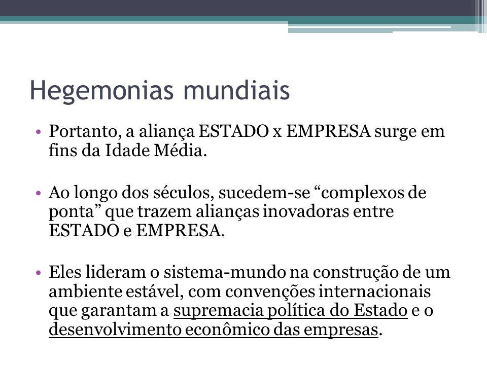 As três Hegemonias do S.M.Moderno ESTADO (poder)EMPRESA (riqueza) *Príncipes (séc XIII a XVI) Comerciantes-banqueiros Holanda(séc XVII)Companhias de Comércio Grã-Bretanha (séc XIX)Indústrias familiares Estados Unidos (séc XX)Multinacionais *Não é uma hegemonia.