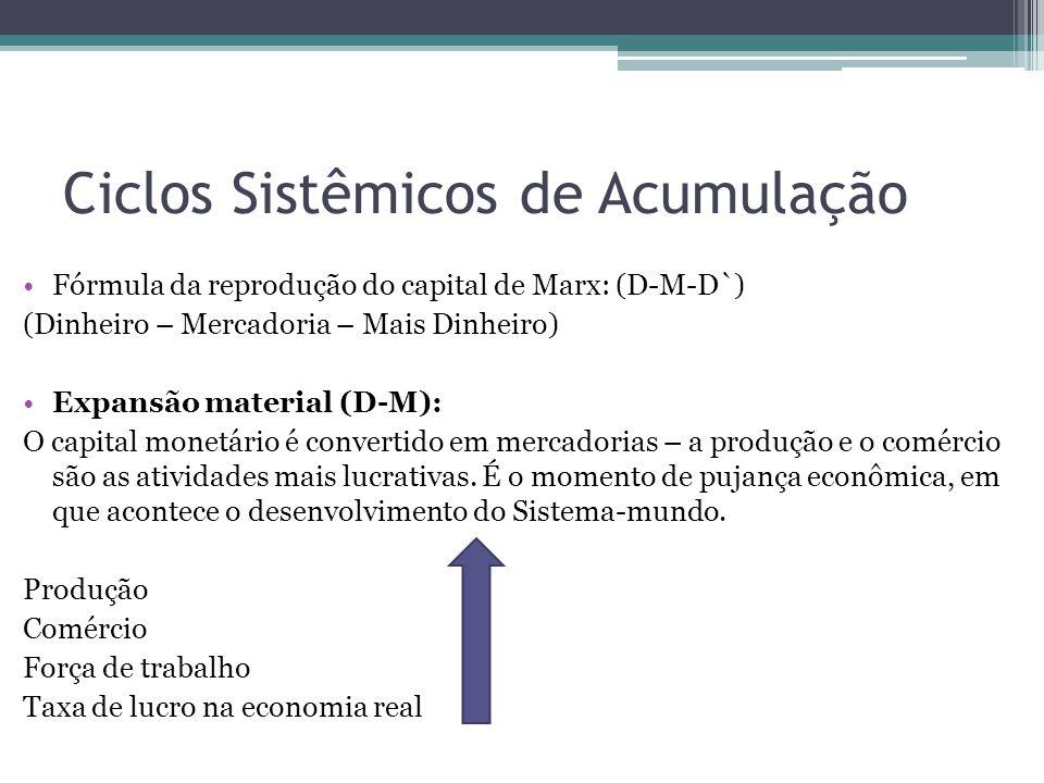 Expansão financeira (D-D`): A acumulação de capital é tanta, que é impossível reinvesti-lo em sua totalidade na economia real.