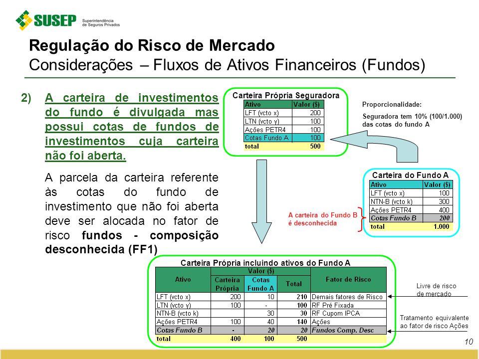 Regulação do Risco de Mercado Considerações – Fluxos de Ativos Financeiros (Fundos) 2)A carteira de investimentos do fundo é divulgada mas possui cota