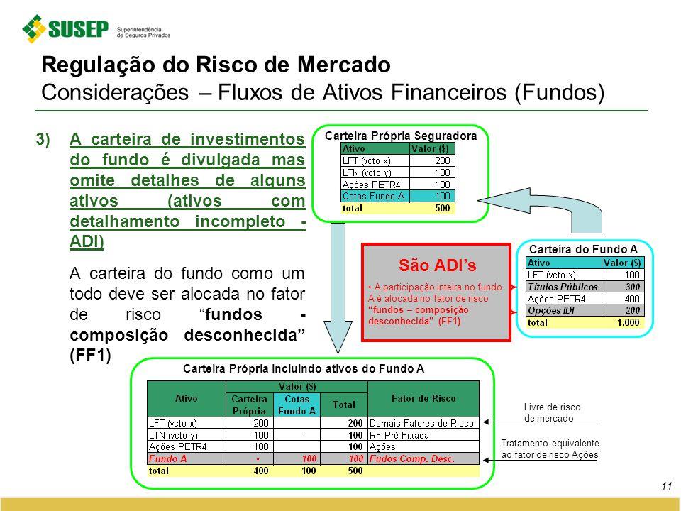 Regulação do Risco de Mercado Considerações – Fluxos de Ativos Financeiros (Fundos) 3)A carteira de investimentos do fundo é divulgada mas omite detal