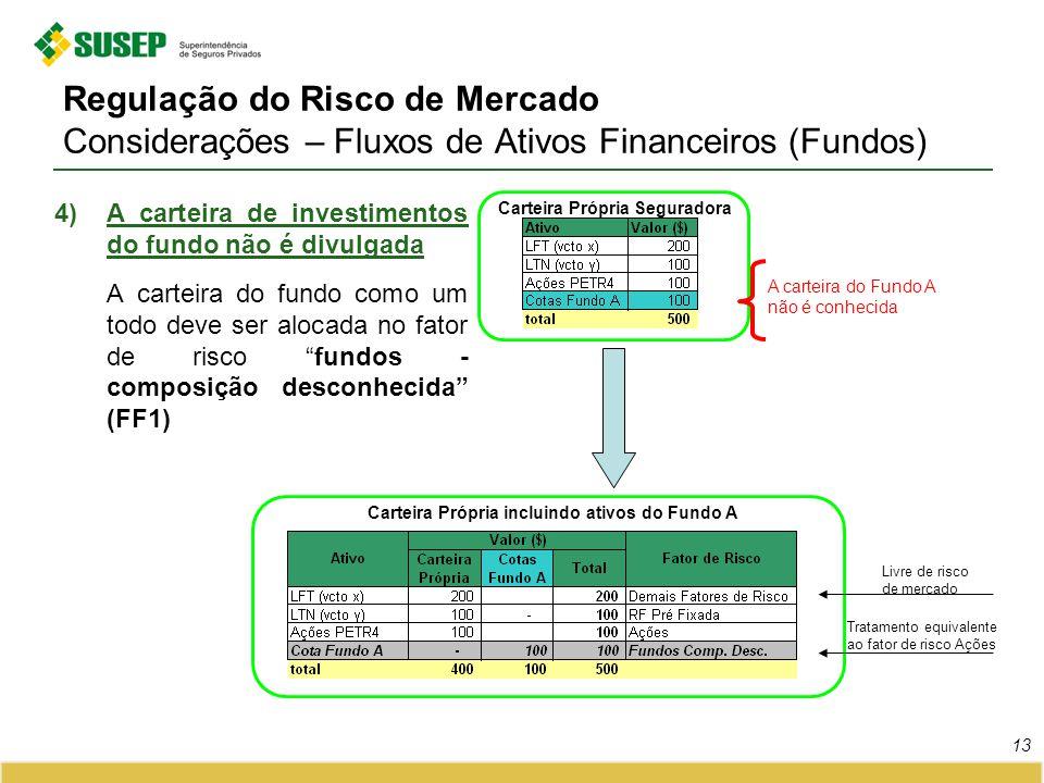 Regulação do Risco de Mercado Considerações – Fluxos de Ativos Financeiros (Fundos) 4)A carteira de investimentos do fundo não é divulgada A carteira
