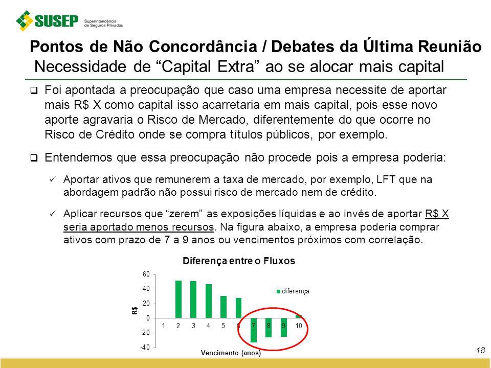 Pontos de Não Concordância / Debates da Última Reunião Necessidade de Capital Extra ao se alocar mais capital 18 Foi apontada a preocupação que caso u