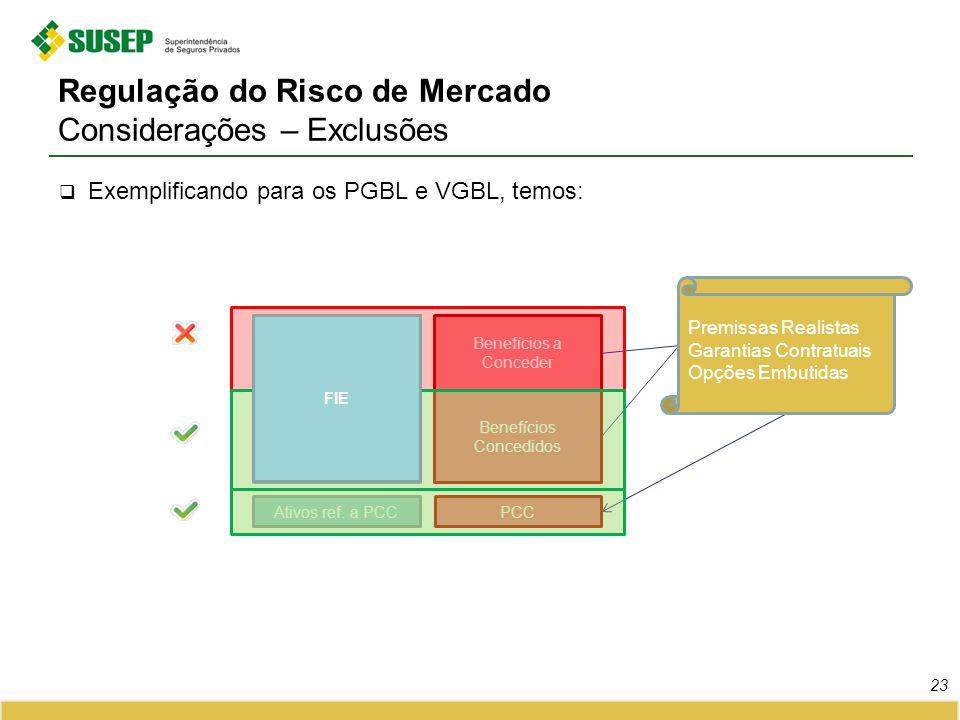 Regulação do Risco de Mercado Considerações – Exclusões Exemplificando para os PGBL e VGBL, temos: 23 Premissas Realistas Garantias Contratuais Opções