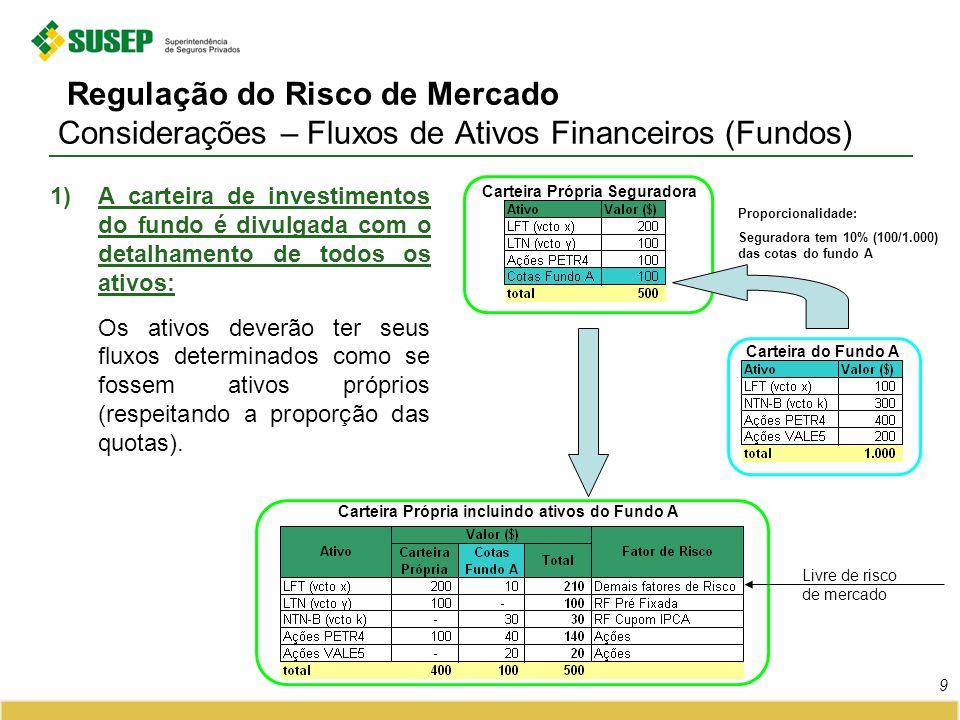 Regulação do Risco de Mercado Considerações – Fluxos de Ativos Financeiros (Fundos) 1)A carteira de investimentos do fundo é divulgada com o detalhame